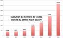 2016 : année des records pour le Centre Alain-Savary