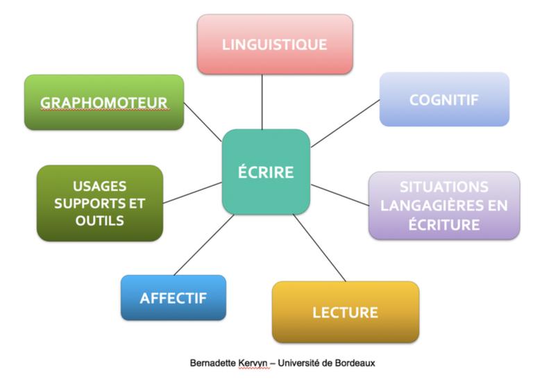 LEs dimensions de l'écriture B. Kervyn V022020