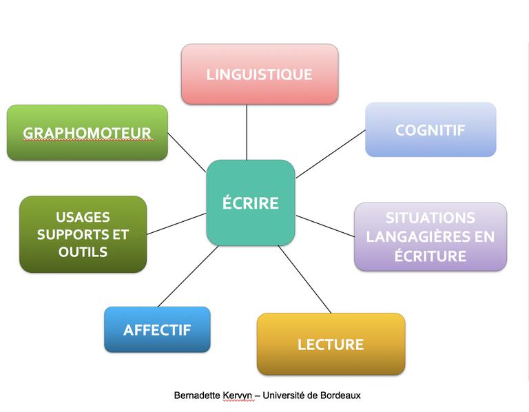 Les dimensions de l'acte d'écriture