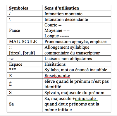 codification orale
