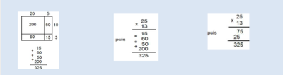 algorithme évolutif multiplication Briand 19