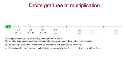 droite et multiplication