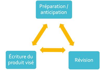 modelisation-processus-scriptural.png