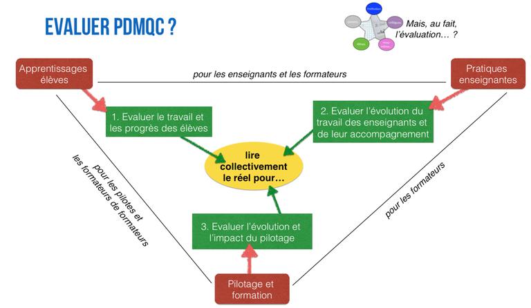 Evaluer PDMQC