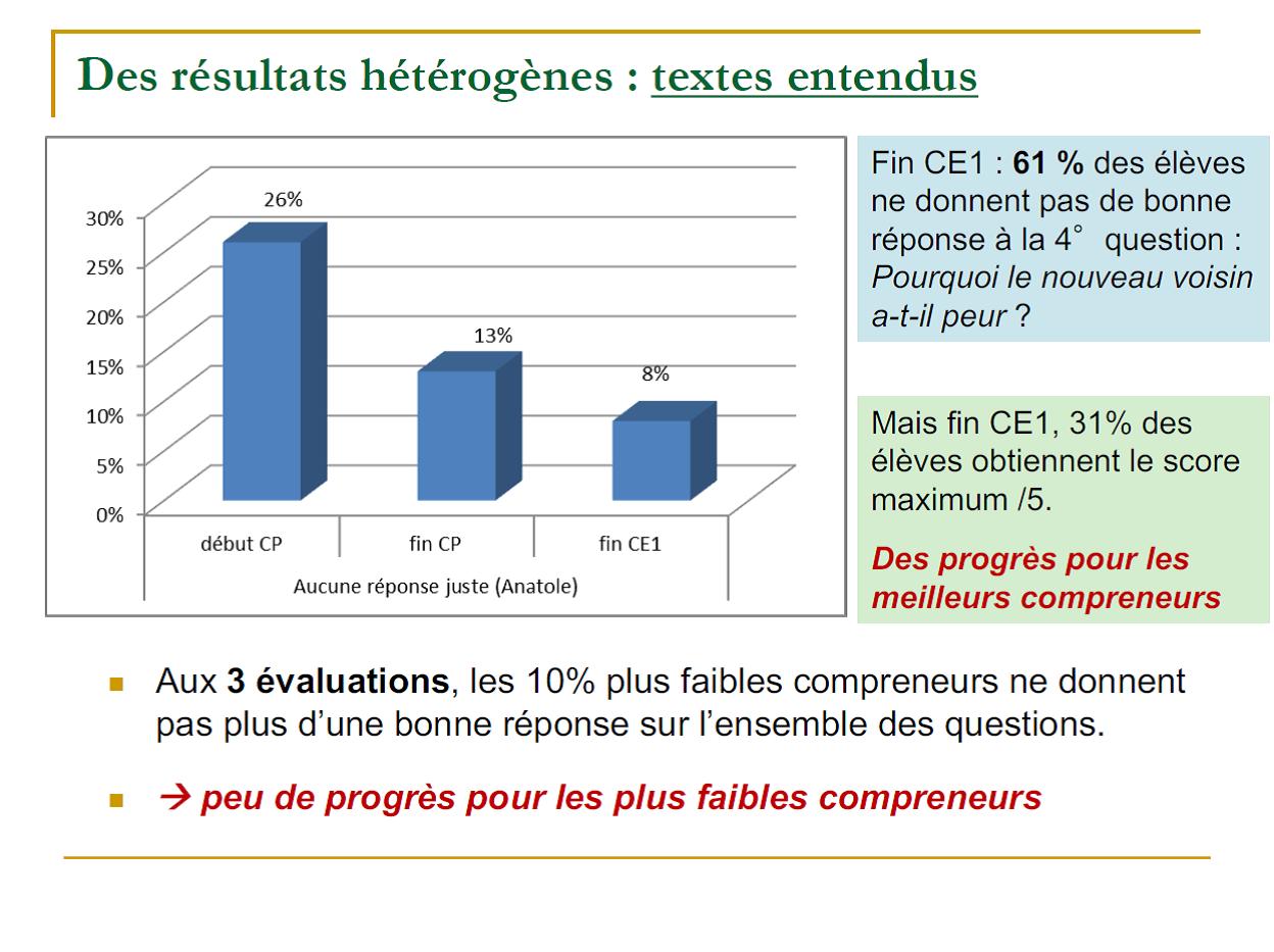 compréhenion- évaluation- résultats hétérogènes