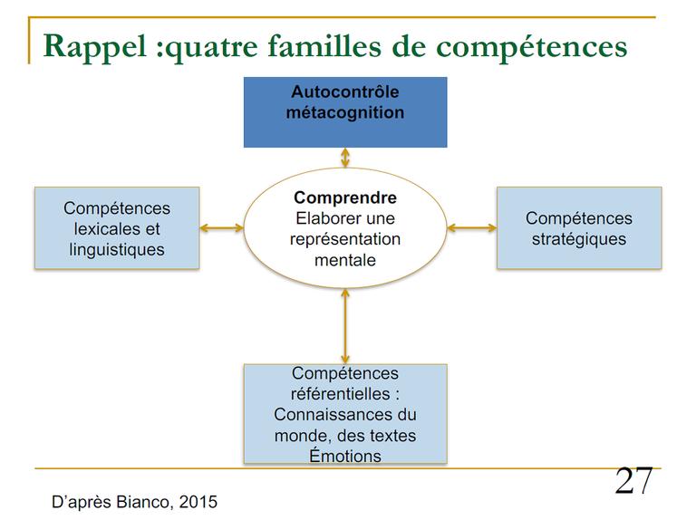 compréhension- 4 familles de compétences