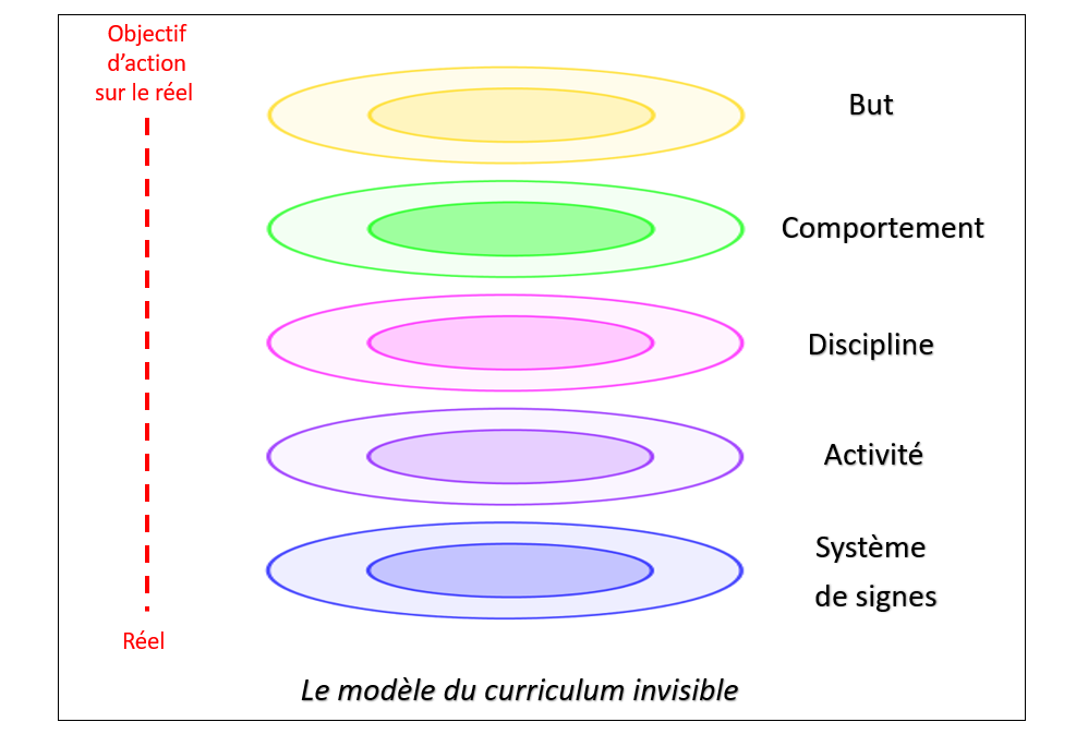Curriculum invisible -Modele