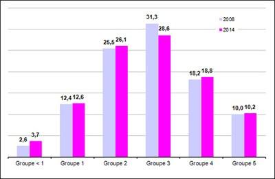 evolution resultats CEDRE 2014