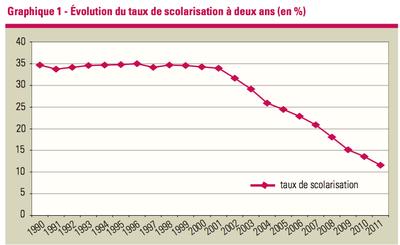 Evolution taux scolarisation à deux ans
