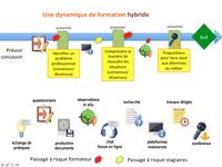 FRISE CHRONOLOGIQUE Grammaire Hybride CAS