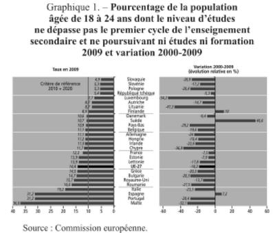 Graphique 1 pourcentage des personnes  ne poursuivant pas d'études.png