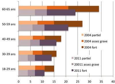 Illettrisme 2004 - 2011