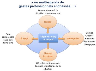 multi-agenda