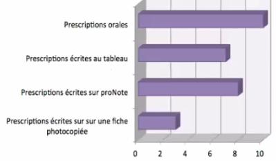 nature prescription-devoirs faits