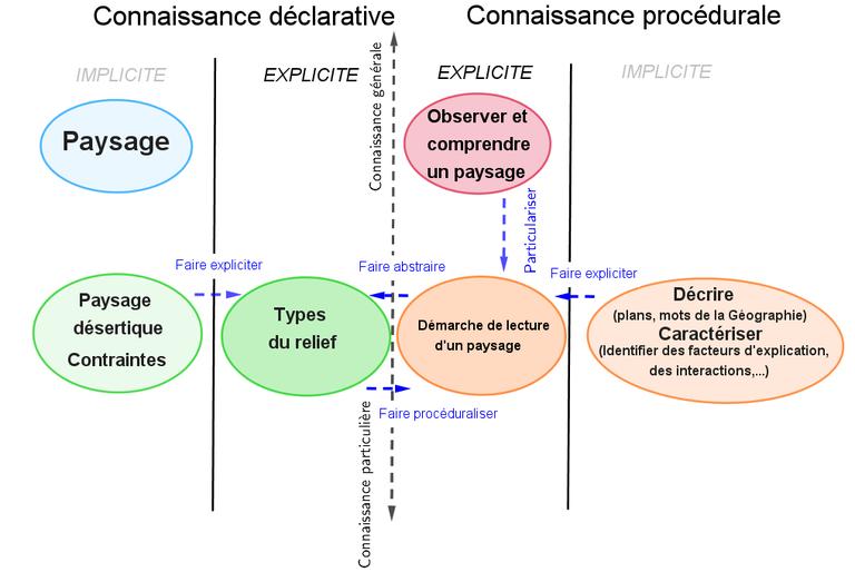 processus enseignement JFrançois