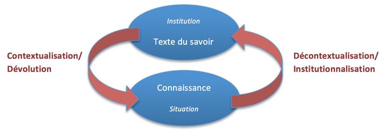 schéma Brousseau
