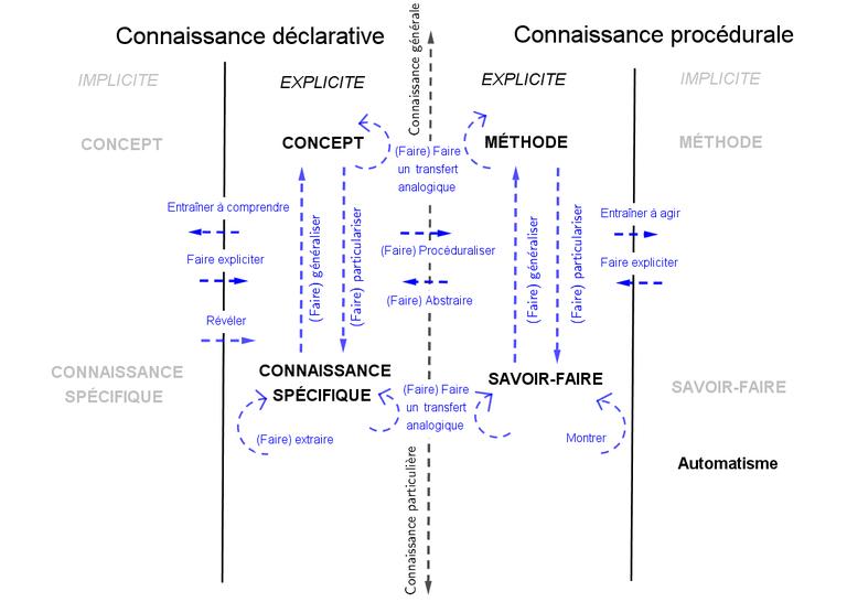 Schema-TRICOT-Processus enseignement -explicite-implicite