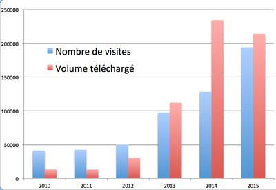 Statistiques CAS