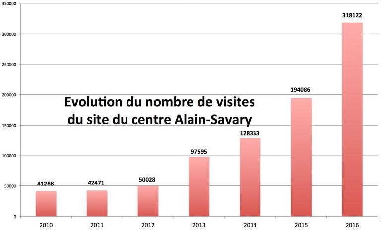 stats-cas-2016