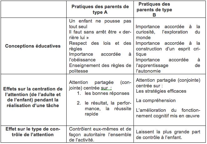 tableau-pratiques-educatives