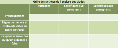 Tableau Synthese Analyse Videos Centre Alain Savary Education Prioritaire Ife