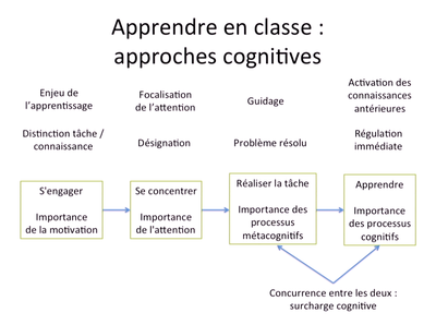 Tricot-Approches cognitives en concurrence