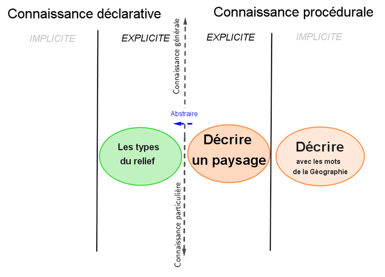 TRICOT-schema-Vocabulaire-DUNE -canyon