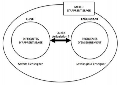 Image milieu d'apprentissage de Guy Brousseau