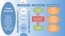De la question des devoirs à l'apprentissage de l'autonomie dans le travail personnel, pistes et ressources pour la formation