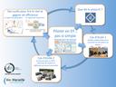Piloter en Éducation Prioritaire, les quatre points que nous retenons de nos enquêtes